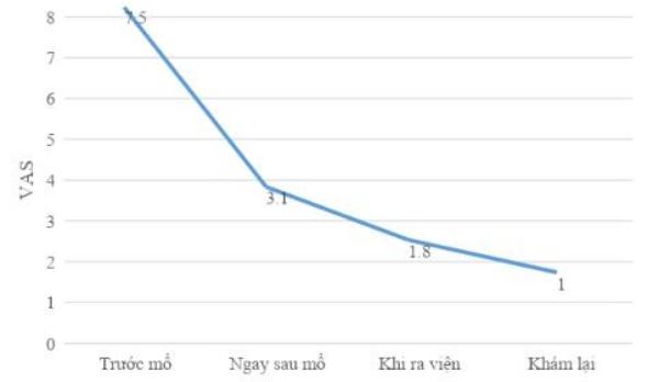 Biểu đồ 2: Thay đổi điểm VAS trung bình trước và sau mổ