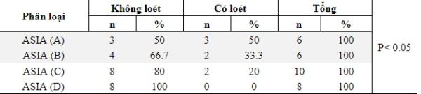 Bảng 3.3: Tỷ lệ loét theo phân loại ASIA