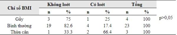 Bảng 3.4: Tỷ lệ loét theo thể trạng
