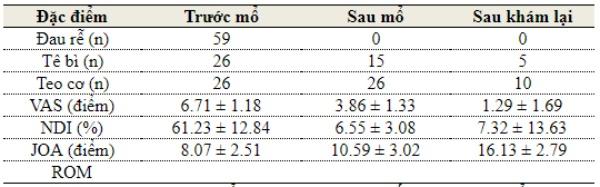 Bảng 2. Đặc điểm lâm sàng, các chỉ số trước và sau mổ