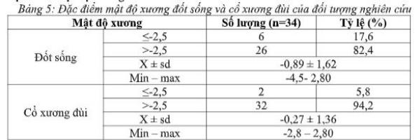 Đặc điểm mật độ xương đốt sống và cổ xương đùi của đối tượng nghiên cứu
